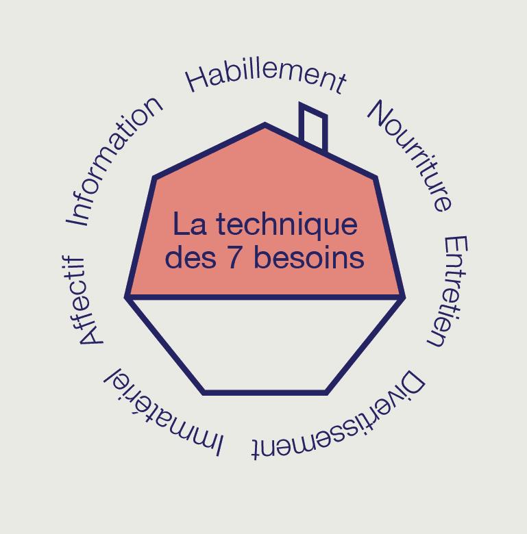 technique des 7 besoins